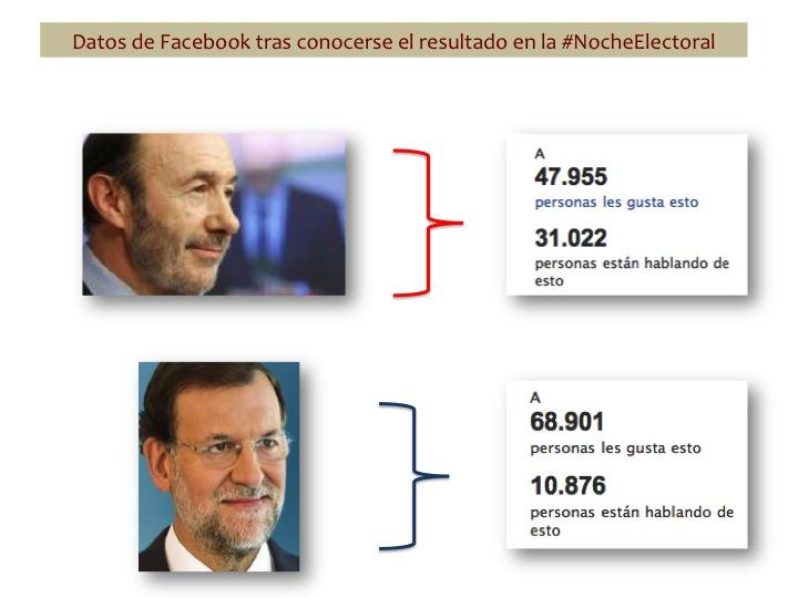 Datos cuantitativos de Facebook tras los resultados del 20N en la misma Noche Electoral